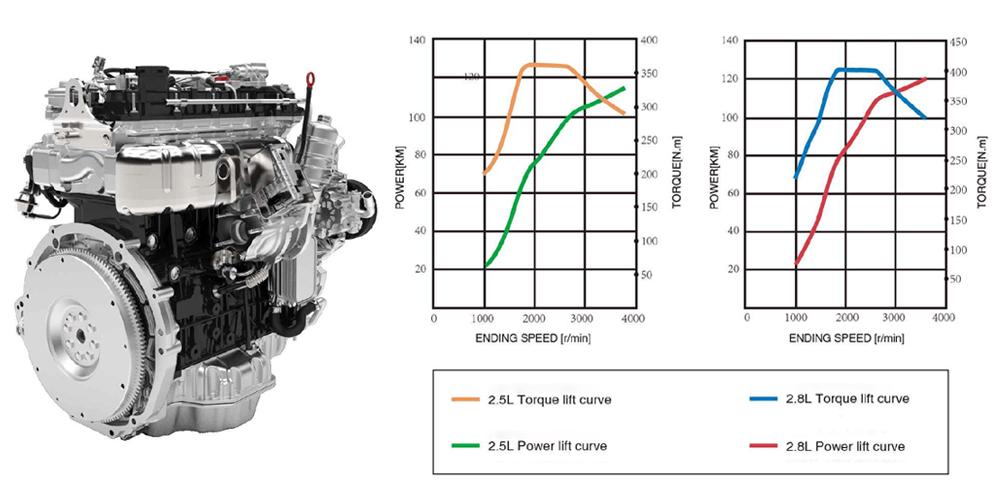 mini-bus Y6 engine